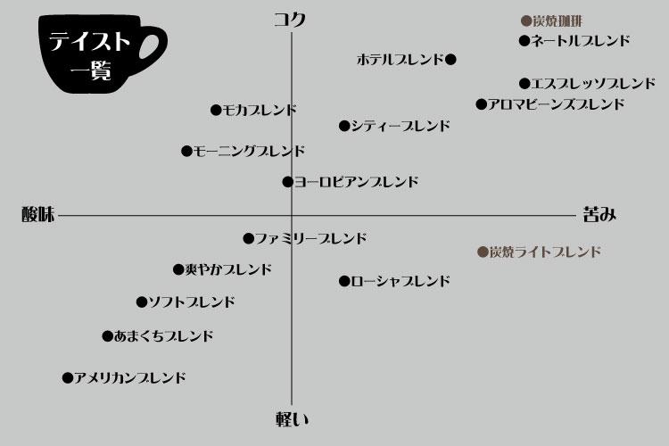 ブレンドコーヒーのテイスト